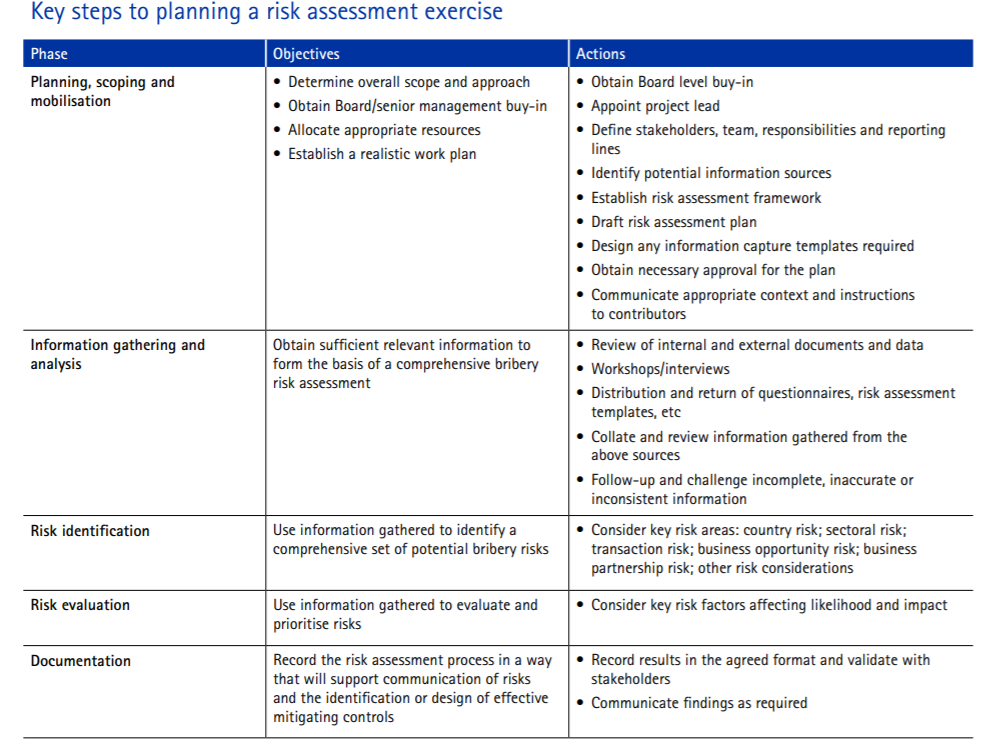 Key step to planning a risk assessment exercise