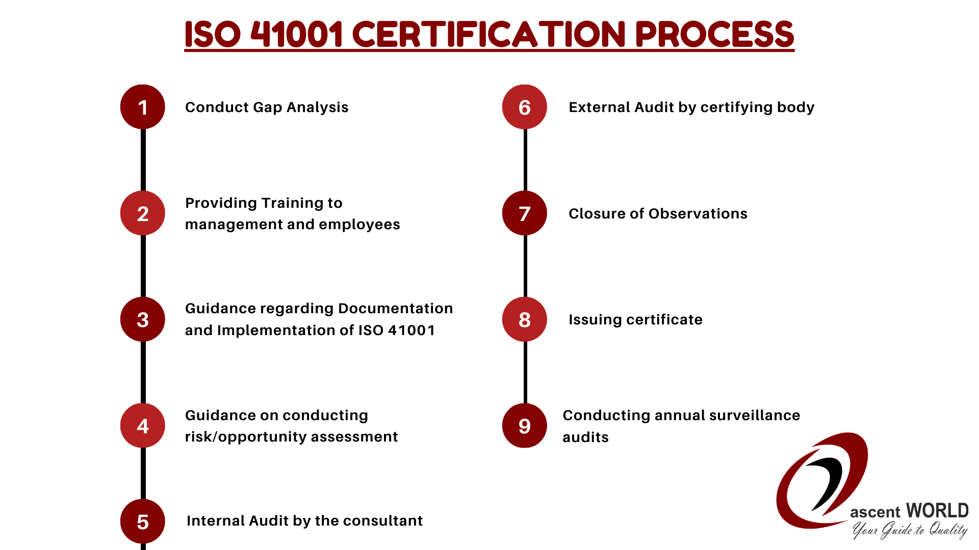 ISO 41001 Certification process