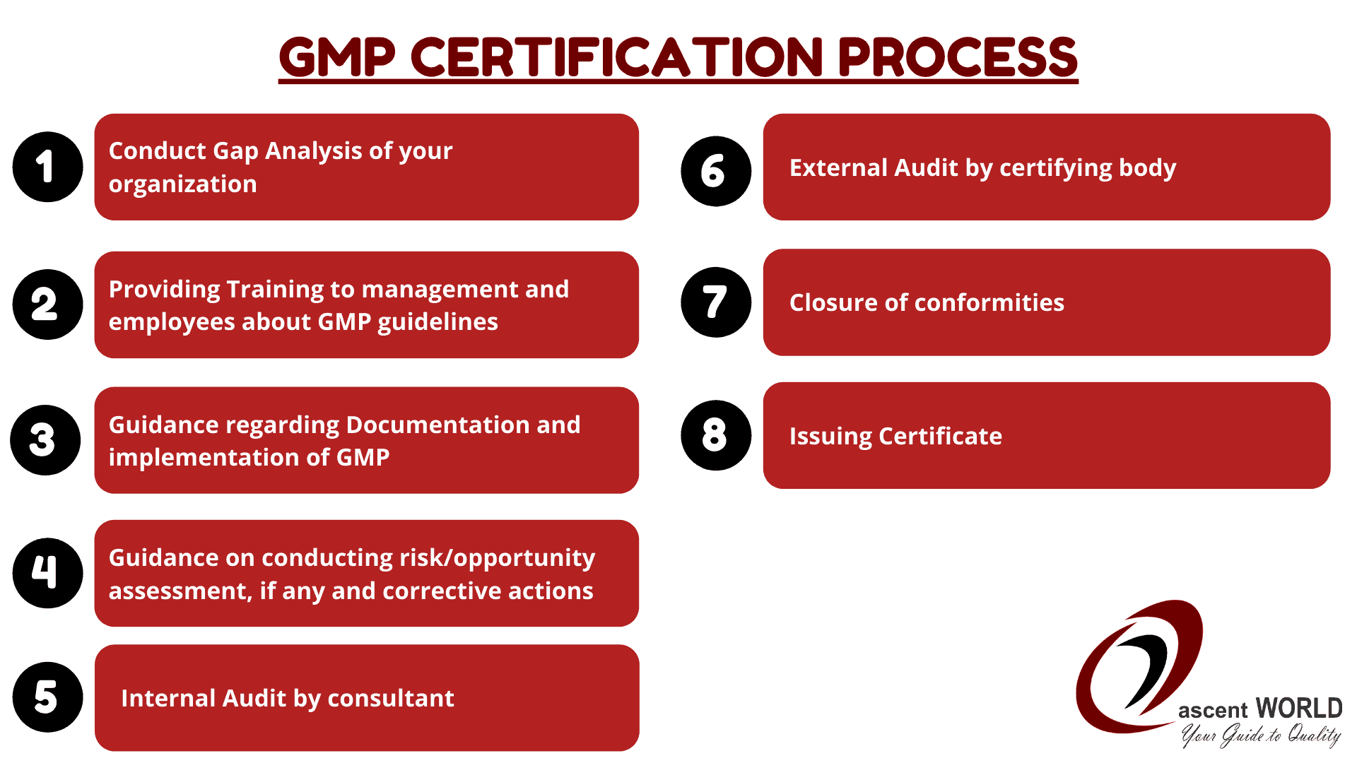 GMP Certification Process in India